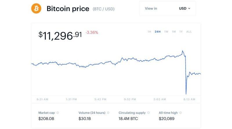 Bitcoin bővítés