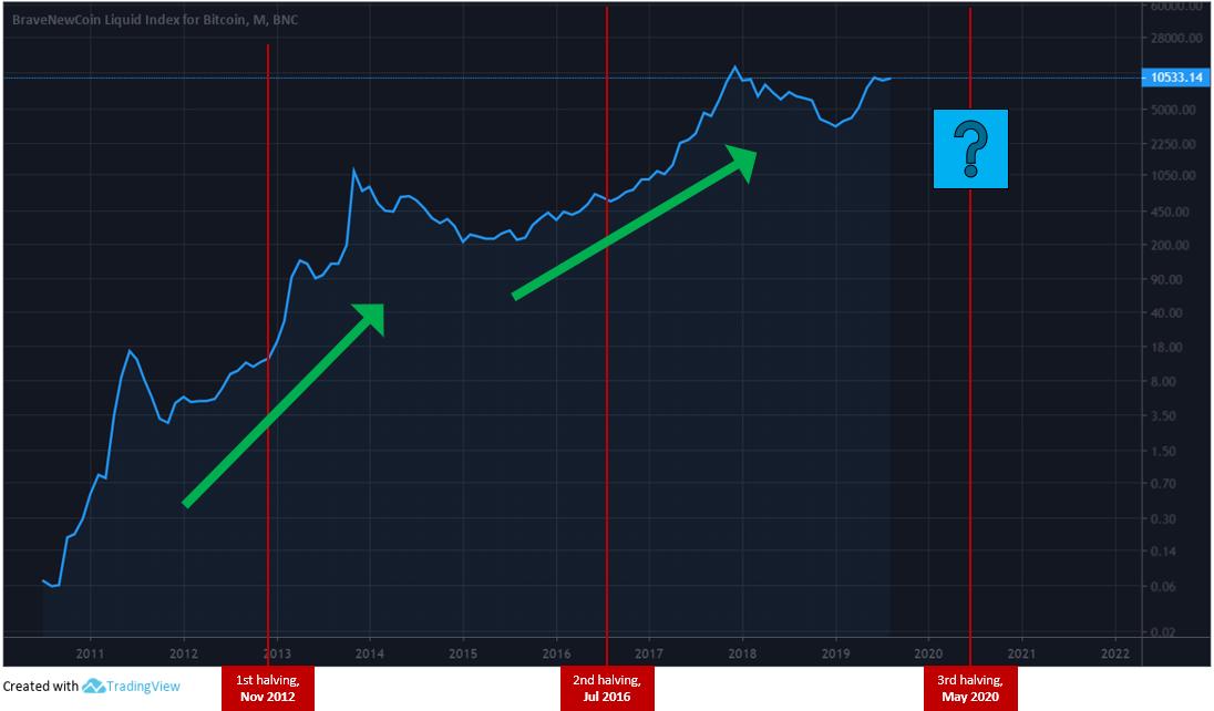 bitfinex btc betétdíj bitcoin kereskedési számla szingapúr