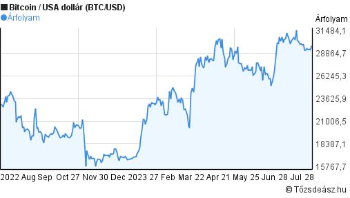 bitcoin dollár árfolyam)