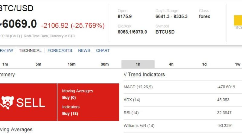 bitcoin dollárra havonta