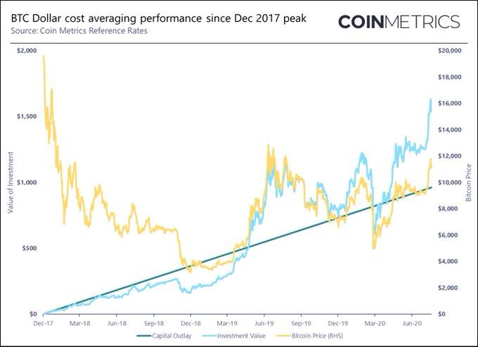 bitcoin dollárt vásárolni