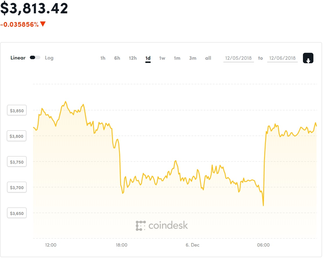 bitcoin keresése a semmiből