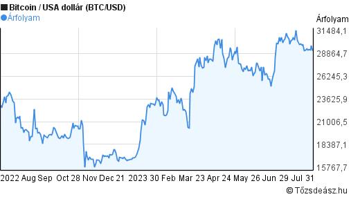 kereskedelmi bitcoin euróra