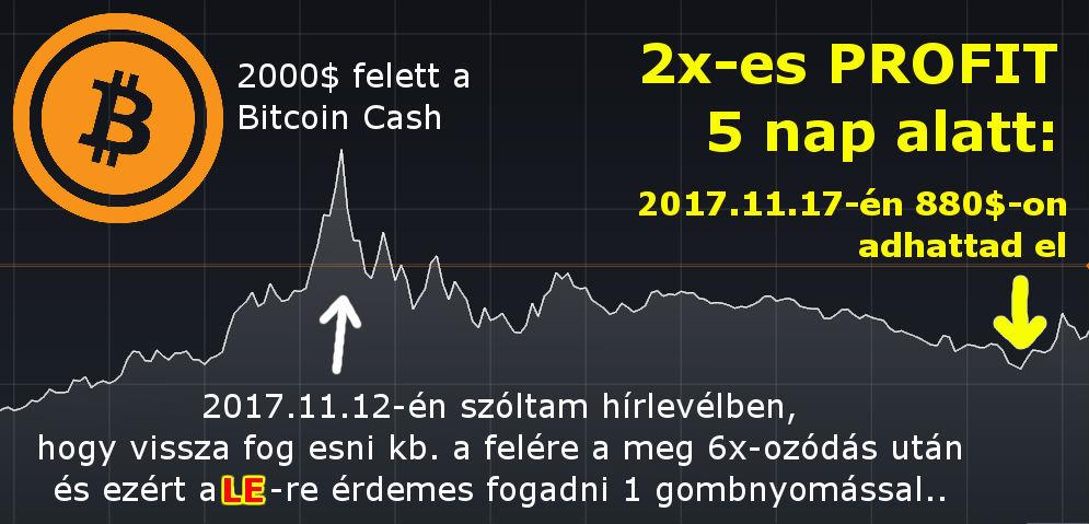 bitcoinokat keresni az interneten befektetések nélkül