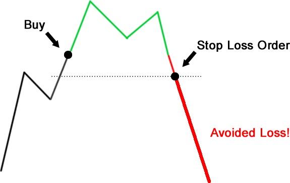 opció vagy stop loss üzleti értékelés az opciós módszerrel