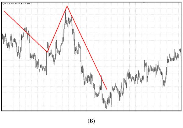 trendvonalak hullámokban)