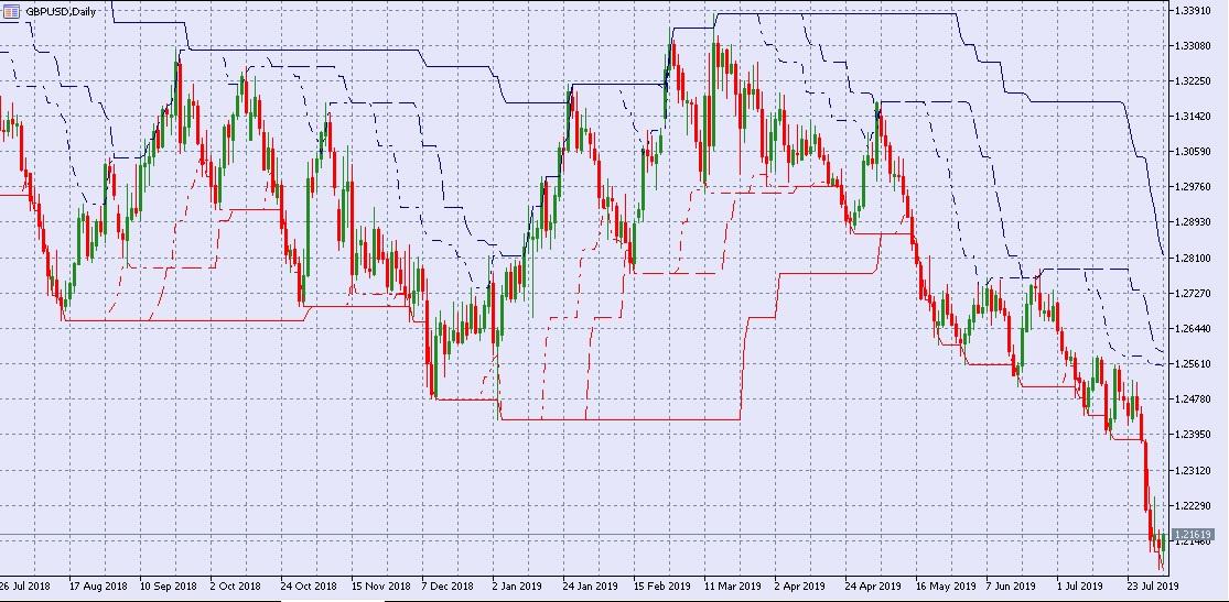 Hogyan lehet kereskedni az arany: Top Arany kereskedési stratégiák és tippek