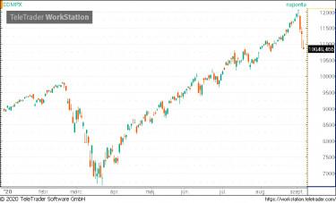 Fibonacci szintek a korrekción