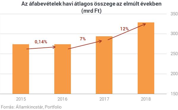 új bevételek az interneten 2020 beruházások nélkül