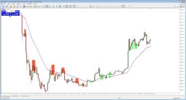 Egyszerű Forex kereskedési stratégiák kezdőknek