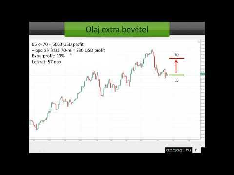 tőzsdei stratégiák az opciós piacon)