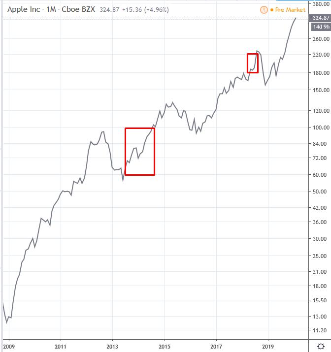 logaritmikus trendvonal)