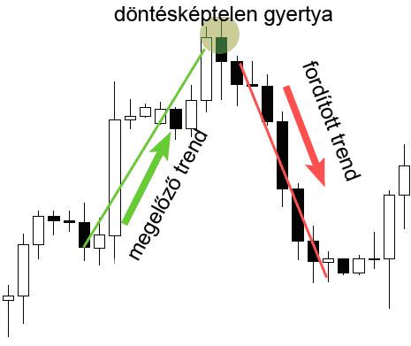 egy trendvonal)