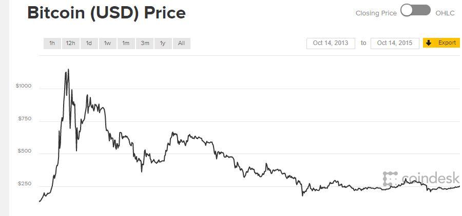 első Bitcoin áttekintés)