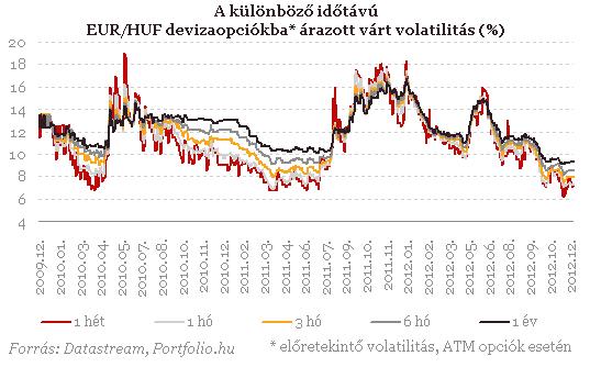 Eurókötvény opció)