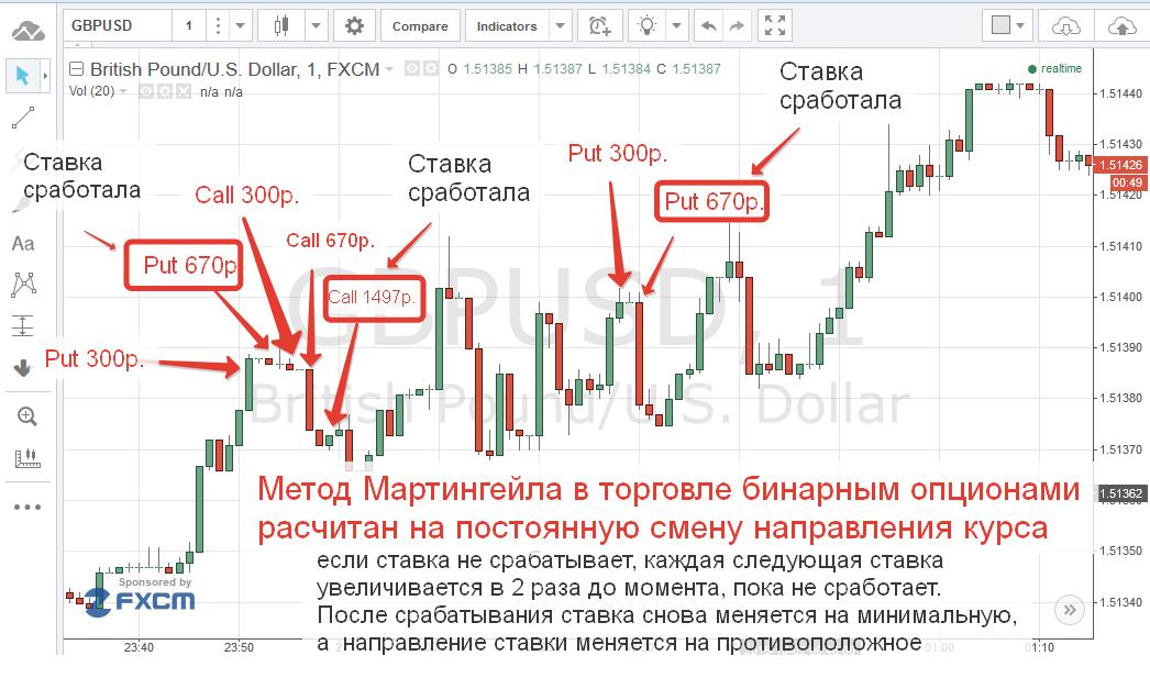 bináris opciós kereskedési módszerek)