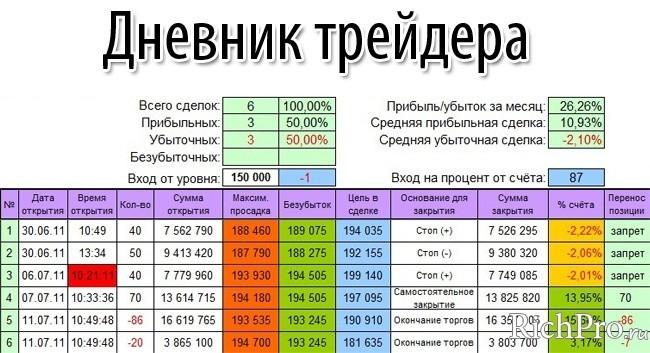 kereskedő naplójának bináris opciói)