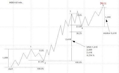 fibonacci korrekció elmélete