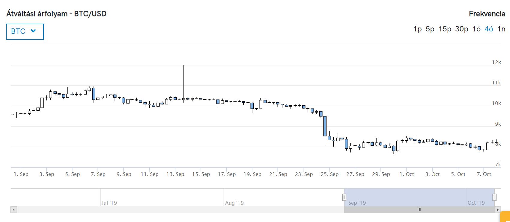 hogyan lehet egy hónap alatt összegyűjteni a bitcoint