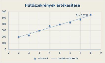 hogyan lehet meghatározni a trendvonal trendjét)