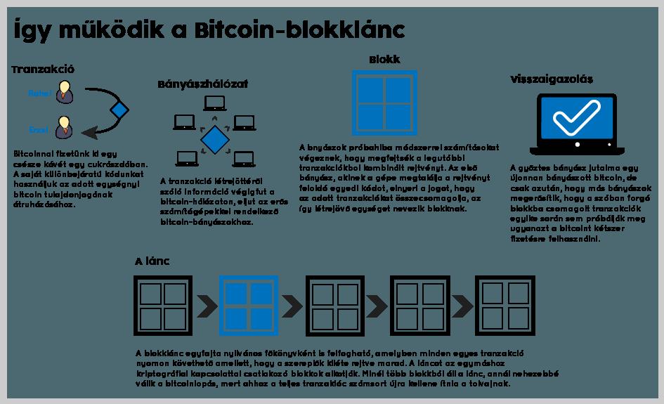 honnan származnak a bitcoinok)