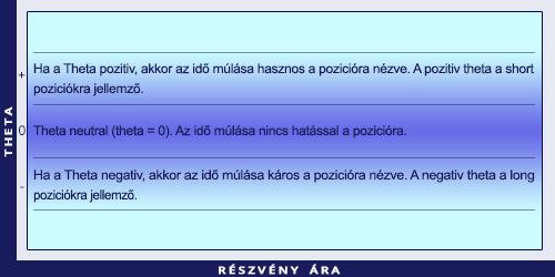 idő opció)