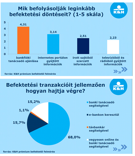 internetes befektetési portál)