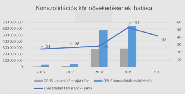 új nyereséges jövedelem az Internet 2020-on)