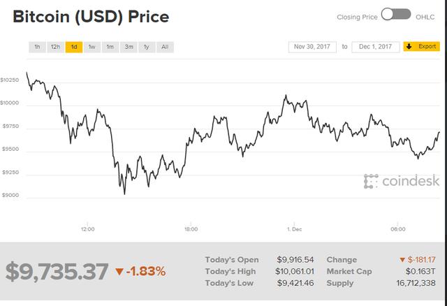 jövedelem bitcoin a tőzsdén