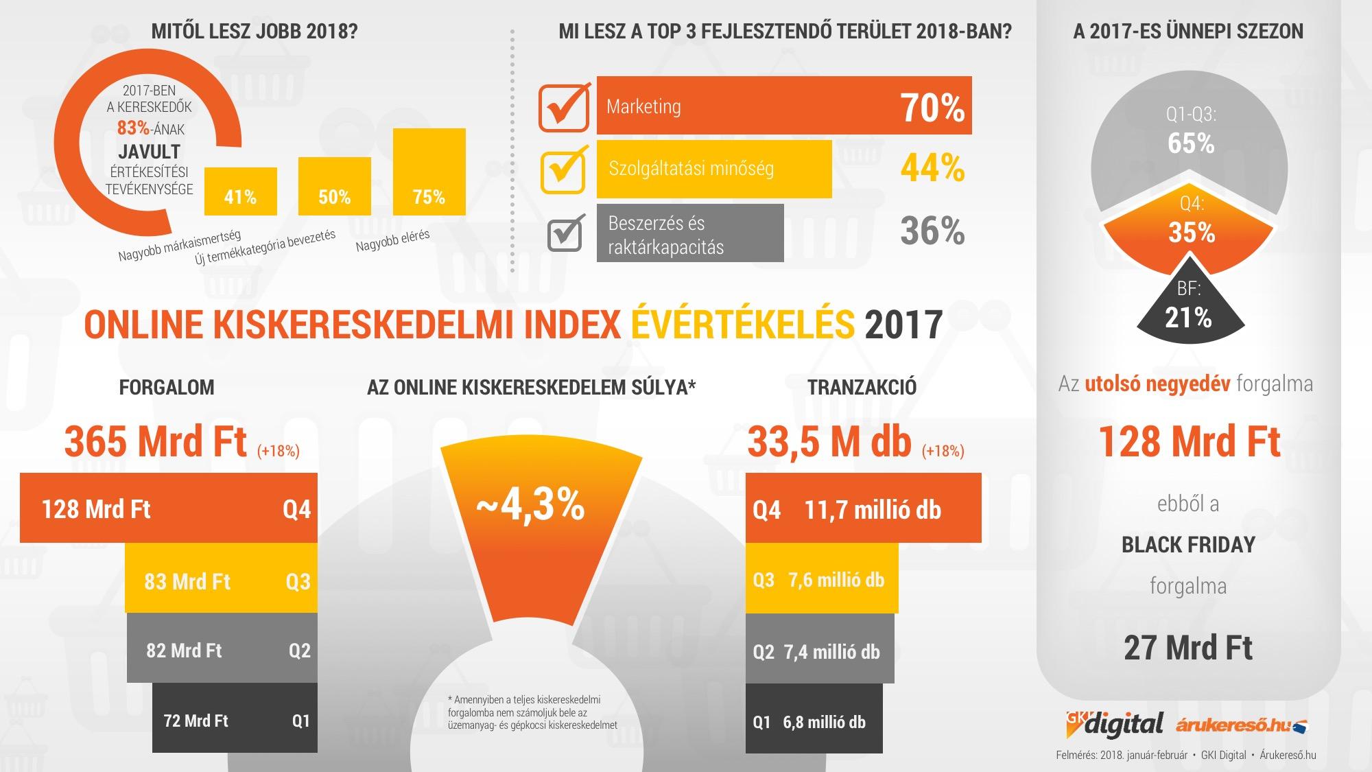 magas jövedelmű internetes üzlet)