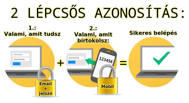 online pénzt kereső projektek)
