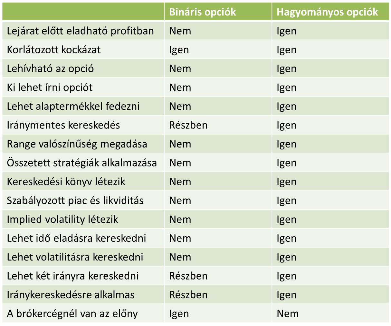 opció egyszerű nyelven