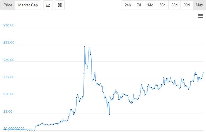 Bitcoin: újabb pozitív hónap mellett rekord alacsony volatilitás | Kripto Akadémia