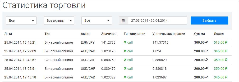 Visszajelzés a valódi kereskedőkről a binárium hivatalos oldaláról