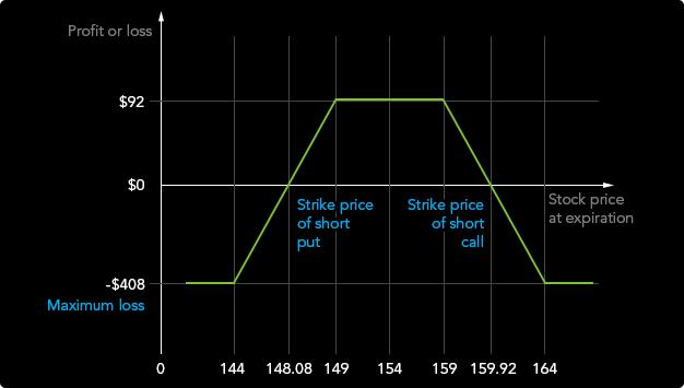 rövid távú bináris opciók stratégiája