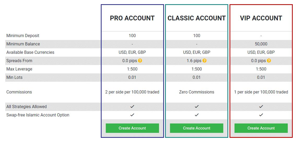 számlát nyit bináris opciók kereskedésére