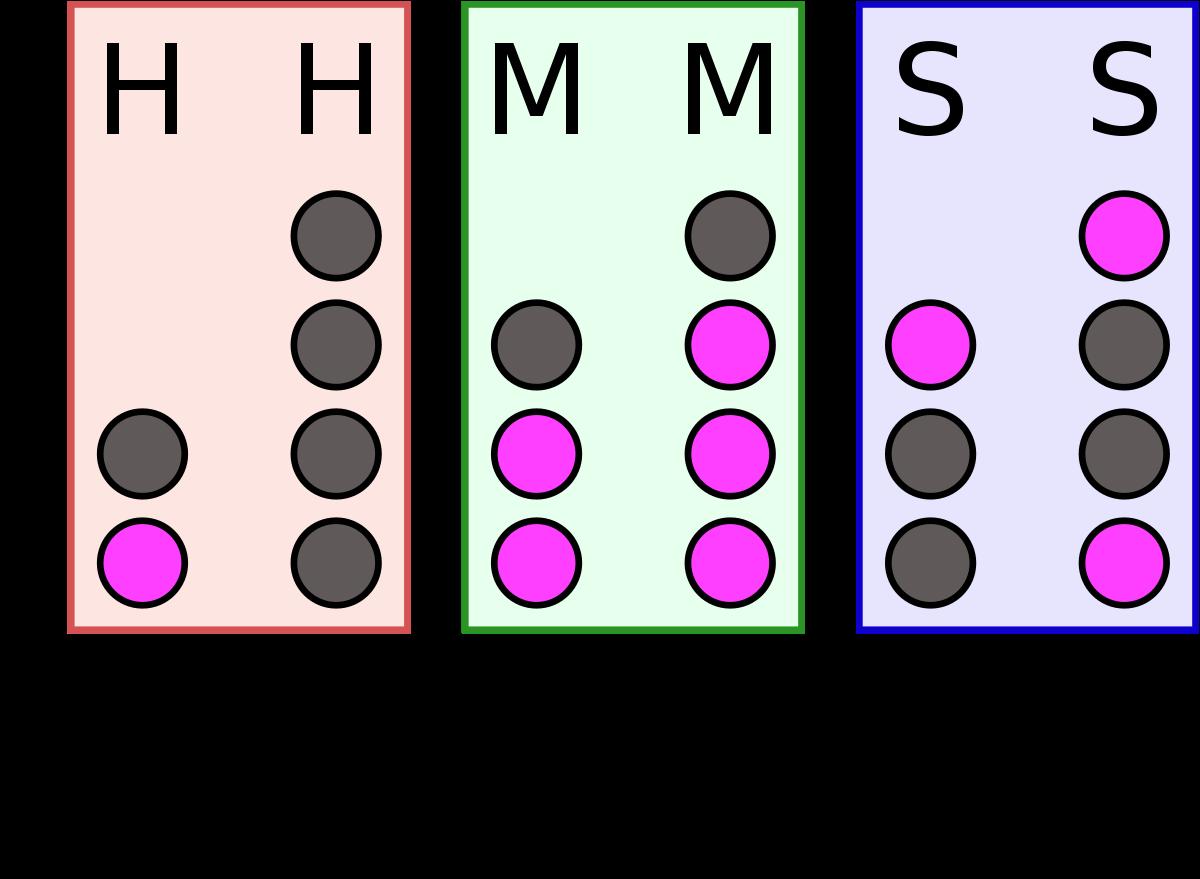 7 Binary Options – Stratégiák