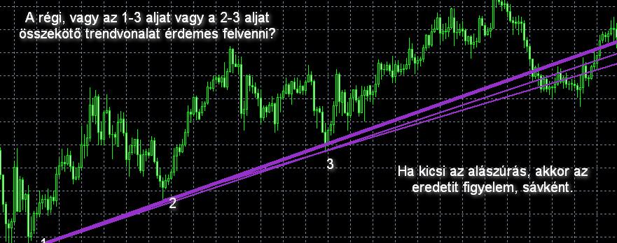 trendvonal mutatja