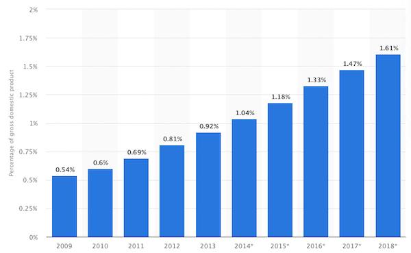 üzleti trendek a kereskedelemben)