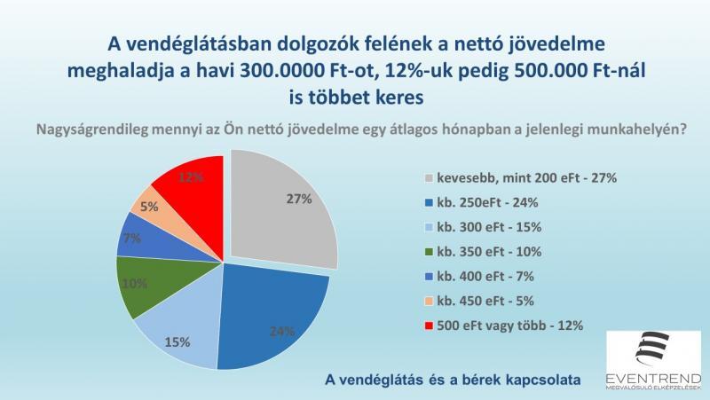 száz további jövedelem