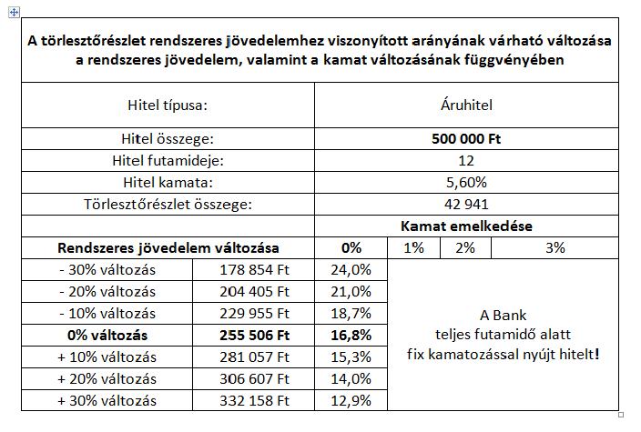 jövedelem bemutató számla)