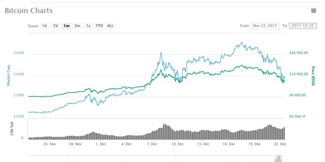 Bitcoin egy évben - nézzük, hogyan teljesített ban   FinTechRadar