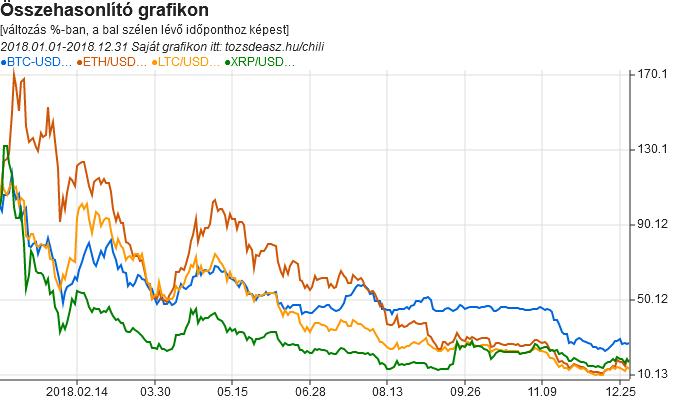 évben megjelent a bitcoin