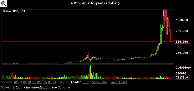 a bitcoin betétet tesz