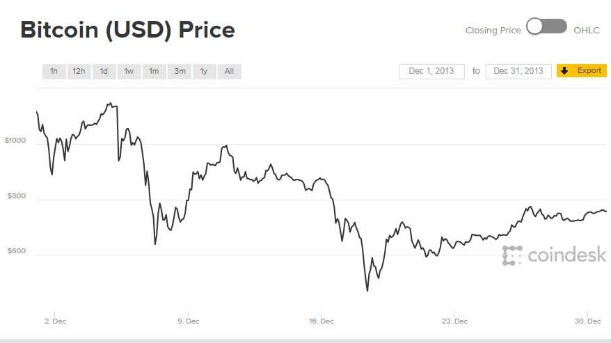 bitcoin usd a kriptók kereskedelme