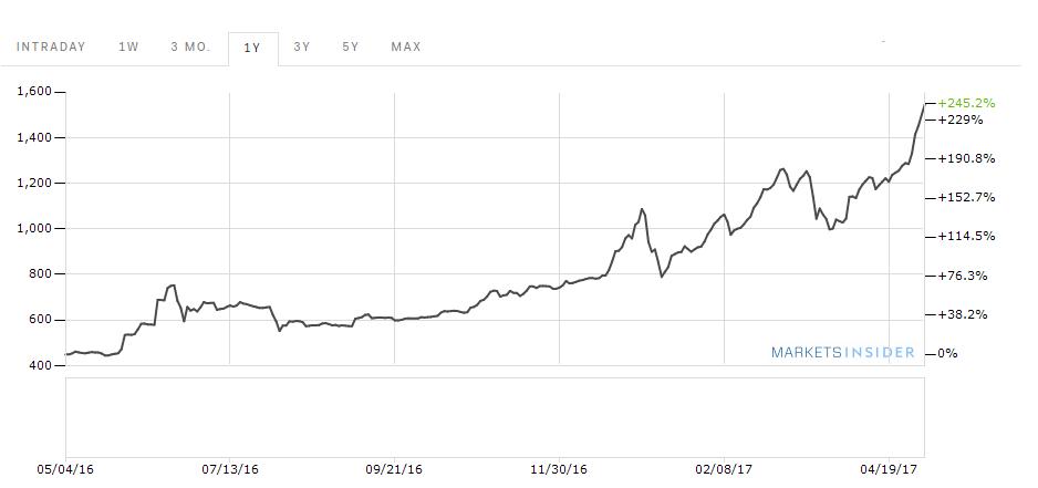 aktuális bitcoin ár bitcoin bányászati diy hardver