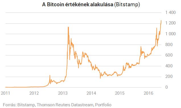 bitcoin veteményeskert pénzbefektetés nélkül)