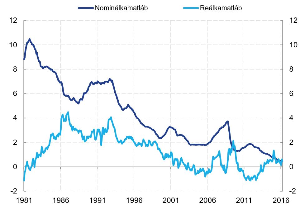 internetes növekedés és befektetés)